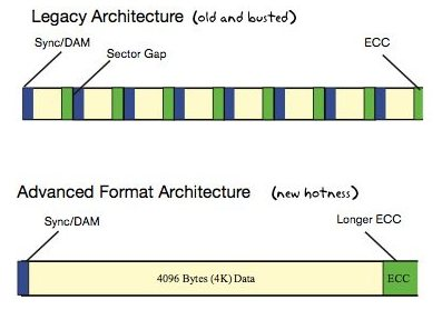 Advanced Format technology