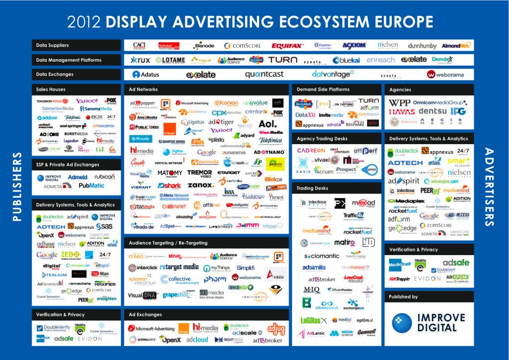 Ekosystem firm RTB w Europie