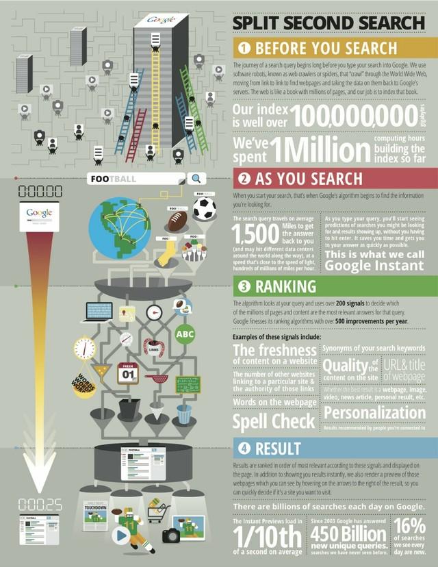 Jak szybko działa Google - infografika