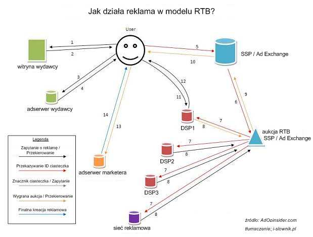 Jak działa RTB?
